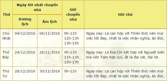 ngay-tot-chuyen-nha-thang-12