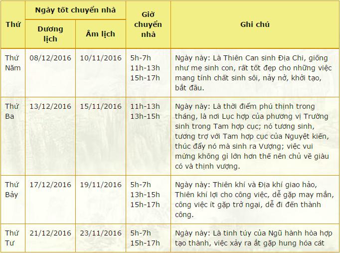 xem-ngay-tot-chuyen-nha-thang-12-2016